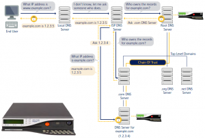 DNSSEC-deploy02