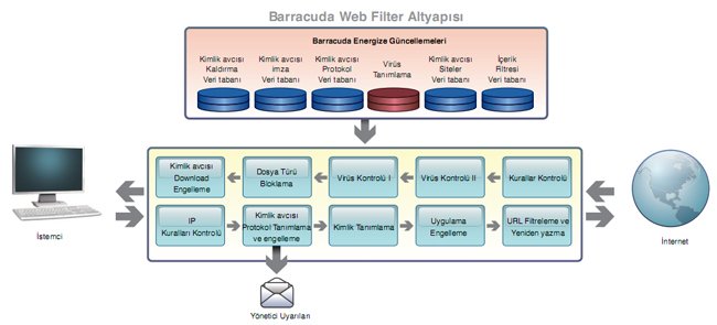 web-filter-mimari