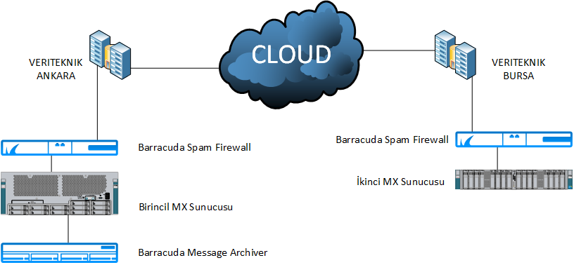 zimbra, exchange, kurumsal, e-posta, e-mail